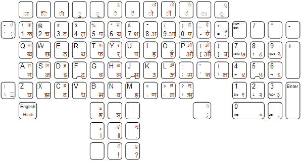 graphic about Printable Keyboard Stickers named Multi-lingual Hindi / US English keyboard